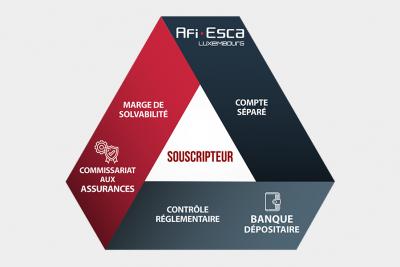 Le triangle de sécurité